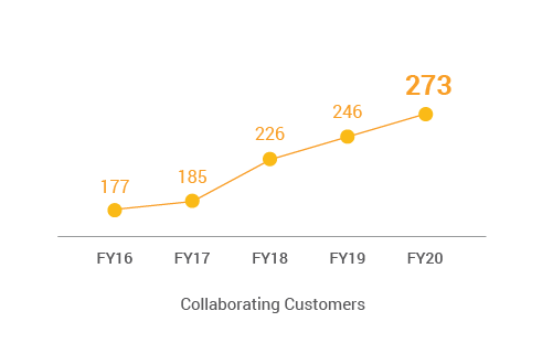 Collaborating customers chart