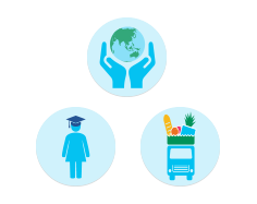 An image consisting of the three icons that represent the 3 goals within the Better communities sector of the Brambles' Sustainability framework. These include 'Helping the Environment' represented through an icon with two hands carefully holding the Earth, Helping Education represented through an icon of a female person wearing a graduation cap, and Helping Food Security represented through an icon of a vehicle holding food.