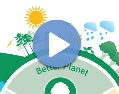 An image thumbnail for the 'Sustainability is a Journey Video'. The image consists of close-up of the 2020 Sustainability Goals Graphic over a white background.