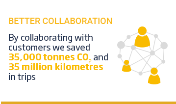 An image of a layout with a yellow title 'Better Collaboration' positioned above a network icon beside some text. The text reads, 'by collaborating with customers, we saved 35000 tonnes of CO2 and 35 million kilometres in trips. This content is overlaid on a white background.