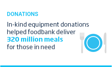 An image of a layout featuring with a cyan title, 'Donations' above an icon of a plate and cutlery. To the right of the icon is some white text which reads, In-kind equipment donations helped food bank deliver 320 million meals for those in need. This content is overlaid on a white background.