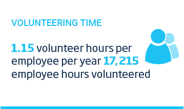 An image of a layout featuring with a cyan title, 'Volunteering Time' above a people icon and some text over a white background. The text reads, '1.15 volunteer hours per employee per year. 17215 employee hours volunteered.