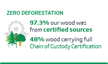 An image of a layout with the green title, 'Zero Deforestation' above an icon of a group of trees, and some text over a white background. The text reads, '97.3%, our wood was from certified sources. 48% wood carrying Full Chain of Custody Certification.