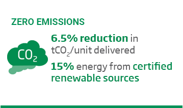 An image of a layout with the green title, 'Zero Emissions' above a cloud co2 icon and some text over a white background. The text reads, '6.5% reduction in tCO2 per unit delivered. 15% of energy from certified renewable sources