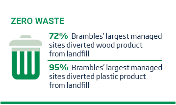 An image of a layout with a bin icon featured beside some text beneath the green title, 'Zero Waste'. Beside the icon is some text which reads, '72% of Brambles' largest managed sites diverted wood product from landfill. The second icon features a Brambles crate and RPC accompanied by the text, 95% of Brambles' largest managed sites diverted plastic product from landfill. This content is situated on a white background.