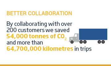 An image of a layout with a yellow title 'Better Collaboration' positioned above a truck icon beside some text. The text reads, 'by collaborating with over 200 customers, we saved 54000 tonnes of CO2 and more than 64700000 kilometres in trips. This content is overlaid on a white background.