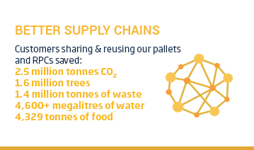 An image of a layout with a yellow title 'Better Supply Chains' positioned above a yellow network icon beside some text. The text reads, 'Customers sharing and reusing our pallets and RPCs saved: 2.5 million tonnes of CO2, 1.6 million trees, 1.4 million tonnes of waste, 4,600+ megalitres of water, 4,329 tonnes of food waste. This content is overlaid on a white background.