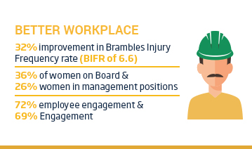 An image of a layout with a yellow title 'Better Workplace' positioned above an icon of a man wearing a hard hat beside some text. The text reads, 32% improvement in Brambles Injury Frequency Rate (BIFR of 6.6), 36% of women on board and 26% of women in management positions, 72% of employee engagement and 69% engagement.