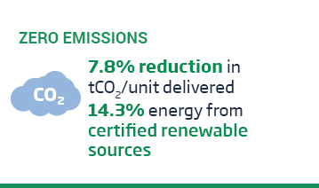 An image of a layout with the green title, 'Zero Emissions' above a cloud co2 icon and some text over a white background. The text reads, '7.8% reduction in tCO2 per unit delivered* & and 14.3% of energy was from certified renewable sources