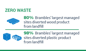 An image of a layout with two icons each featured beside some text beneath the green title, 'Zero Waste'. The first icon features a pallet with some accompanying text, 80% of Brambles' largest managed sites diverted wood product from landfill. The second icon features a Brambles crate and RPC accompanied by the text, 98% of Brambles' largest managed sites diverted plastic product from landfill. This content is overlaid on a white background.