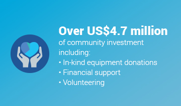 An image of a layout with an icon of two hands holding a heart shape pie graph. The icon is accompanied by some text over a cyan background. The text reads, 'Over 4.7 million US dollars of community investment including in-kind equipment donations, financial support, and volunteering.