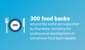 An image of a layout featuring a white icon of a plate and cutlery. The number 300 is positioned at the centre of the plate. To the right is some white text which reads, 300 food banks around the world are supported by Brambles, including the professional development of tomorrow's food bank leaders. This content is overlaid on a blue gradient background.