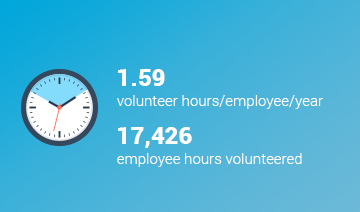 An image of a layout with a white icon of a stopwatch within a circle graphic, and some text over a cyan background. The text reads, '1.59 volunteered hours/employees/year. 17426 employee hours volunteered,