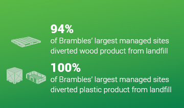 An image of a layout with two icons each featured beside some text. The first icon features a pallet with some accompanying text, 94% of Brambles' largest managed sites diverted wood product form landfill. The second icon features a Brambles crate and RPC accompanied by the text, 100% of Brambles' managed sites diverted plastic product form landfill. This content is overlaid on a green background.