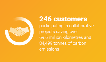 An image of a layout with a white icon of two hands shaking within a circle graphic, and some text over a yellow background. The text reads, '246 customers participating in collaborative projects saving over 69.6 million kilometres and 84,499 tonnes of carbon emissions.