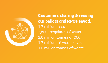 An image of a layout with a white network icon within a circle graphic, and some text over a yellow background. The text reads, 'Customers sharing and reusing our pallets and RPCs saved: 1.7 million trees, 2600 megalitres of water, 2 million tonnes of CO2, 1.7 million cubic metres of wood saved, and 1.3 million tonnes of waste was saved.