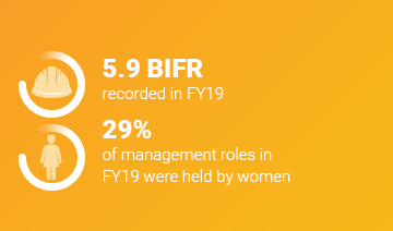 An image of a layout with two white icons each within a circle graphic. The first icon features a hard hat with some accompanying text, 5.9 BIFR recording in FY19. The second icon features a female person accompanied by the text, 29% of management roles in FY19 were held by women. This content is overlaid on a yellow background.
