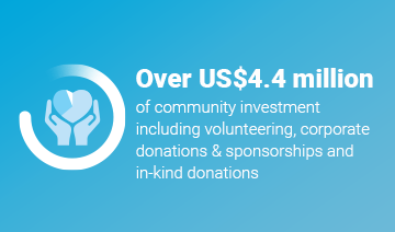 An image of a layout with a white icon of two hands holding a heart shape pie graph. The icon is within a circle graphic, with some accompanying text over a cyan background. The text reads, 'Over 4.4 million US dollars of community investment including volunteering, corporate donations & sponsorships and in-kind donations.
