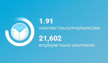 An image of a layout with a white icon of a stopwatch within a circle graphic, and some text over a cyan background. The text reads, '1.91 volunteered hours/employees/year. 21602 employee hours volunteered,