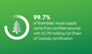 An image of a layout with a tree icon within a circle graphic, and some text over a green background. The text reads, '99.7%, of Brambles wood supply came from certified sources with 62.3% holding full chain of Custody certification.