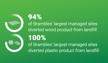 An image of a layout with two icons each within a circle graphic. The first icon features a pallet with some accompanying text, 94% of Brambles' largest managed sites diverted wood product form landfill. The second icon features a Brambles crate and RPC accompanied by the text, 100% of Brambles' managed sites diverted plastic product form landfill. This content is overlaid on a green background.